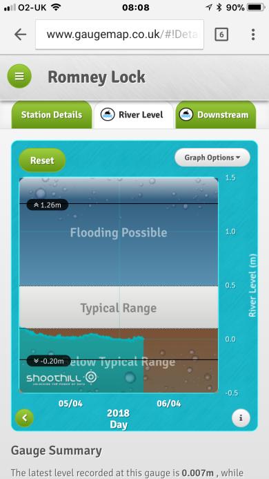 River level at Windsor